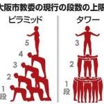 運動会「ピラミッド」禁止?【子供に教育委員会は何をさせたいの?】